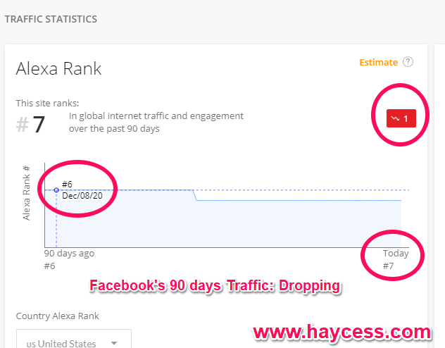 Internet Traffic - Internet Traffic Report Shows Facebook's 90 days Traffic falling clearly from by 1